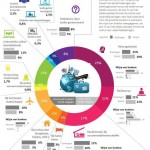 Innovatie in reizen uitgewerkt in vier trends