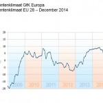 Europese consumenten optimistischer eind 2014