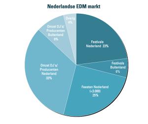 Samenstelling EDM markt