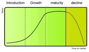 product levenscyclus