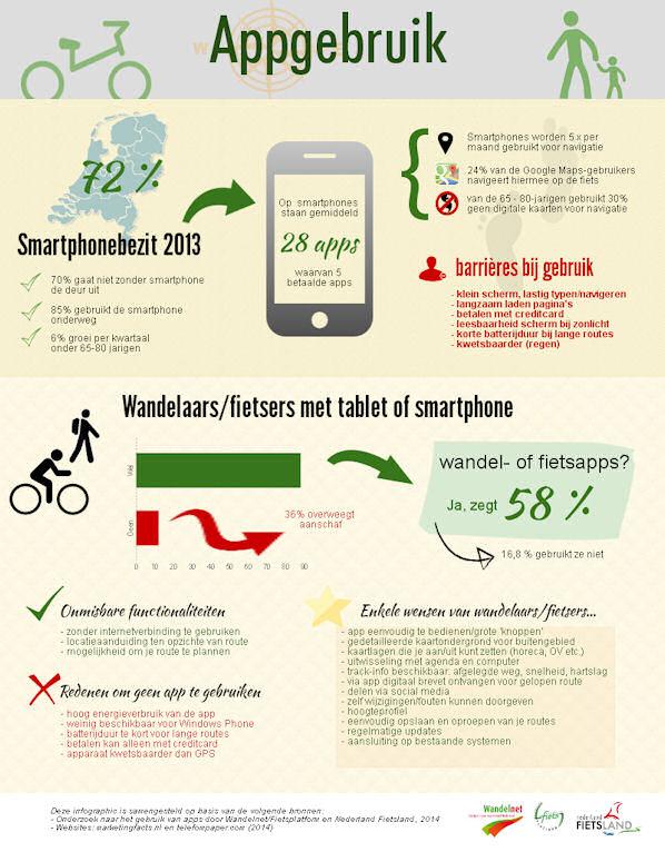 Infographic Wandelen en fietsen met een app - Wandelnet Fietsplatform