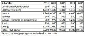 banen gerelateerd aan recreatie en toerisme Flevoland
