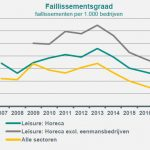 Aantal faillissementen op weg naar de bodem