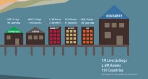 omvang van home-awach in relatie tot andere aanbieders van overnachtingsplekken