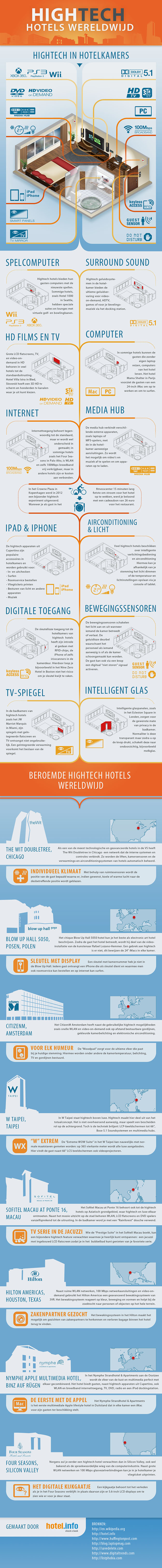 hotel-info-hightech-hotels-infographic