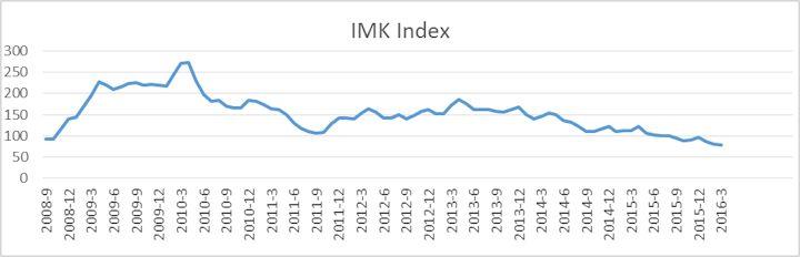 imk index