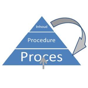 De processen worden besproken aan de hand van schema's