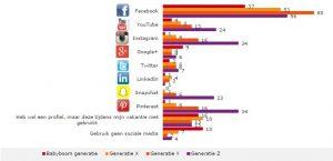 gebruik van Social Media per generatie