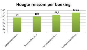 stat hoogte-reissom-per-boeking1-584fc9d7d7e48