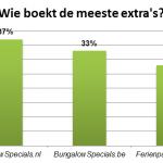 Verschillen bungalowboekingen in Nederland, België en Duitsland