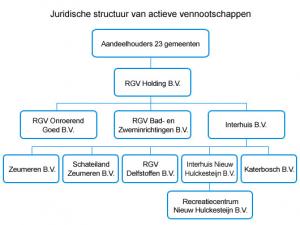 stuctuur RGV