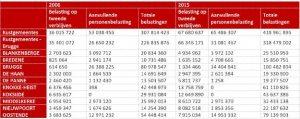 inkomsten belasting kustgemeenten 2015 / 2016