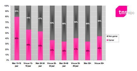 Een overzicht van gaming per leeftijdssegment door TNS Nipo