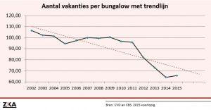 trendlijn bezetting bungalows (ZKA)