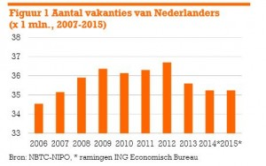 aantal vakanties van Nederlanders