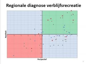 diagnose op basis van kwaliteit en perspectief